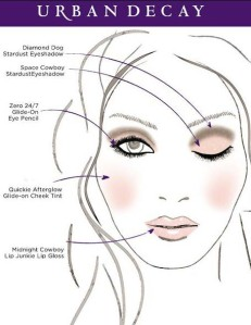 Urban Decay Face Chart